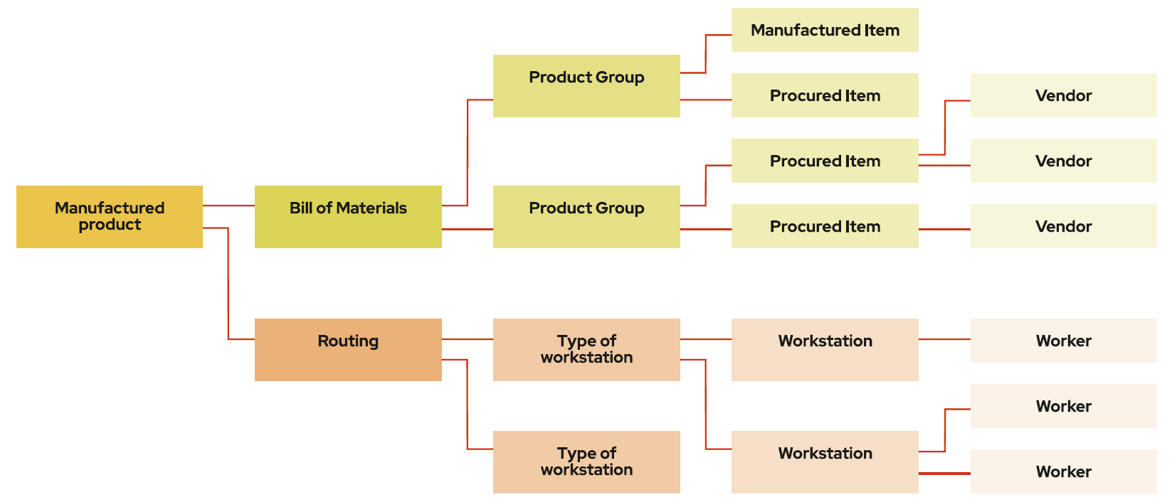 Description of a manufactured product and its relationships