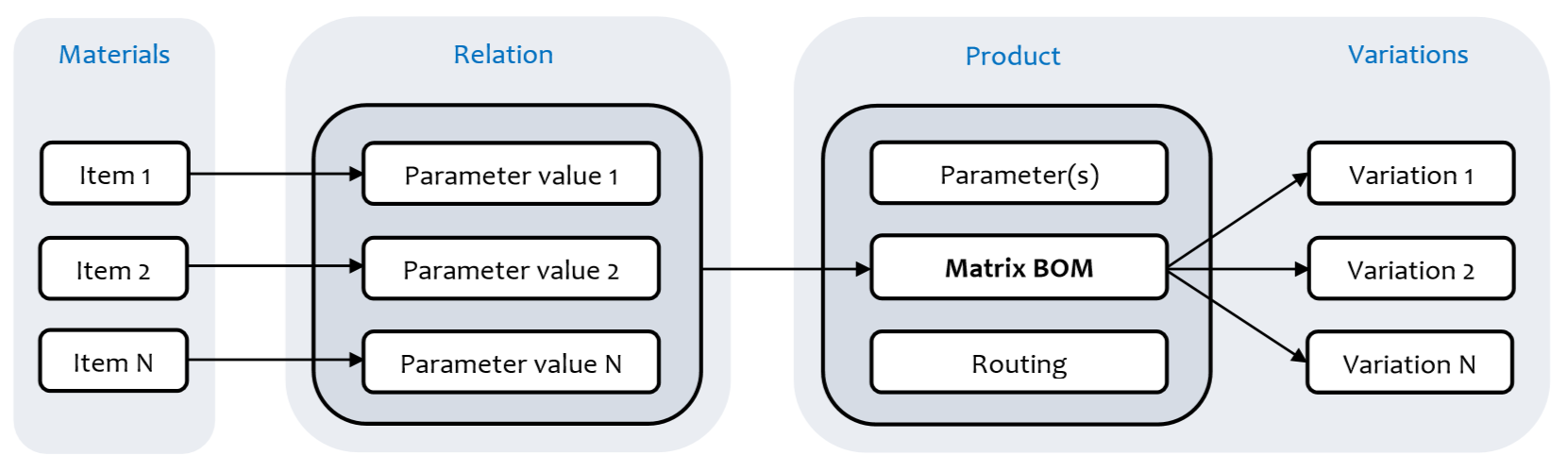 Using parameters and values to define product variations